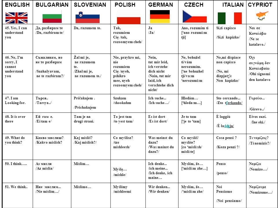 ENGLISHBULGARIANSLOVENIAN POLISHGERMAN CZECH ITALIAN 45. Yes, I can understand you Да, разбирам те /Da, razbiram te/ Da, razumem te.Tak, rozumiem Cię