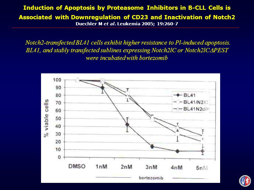 Induction of Apoptosis by Proteasome Inhibitors in B-CLL Cells is Associated with Downregulation of CD23 and Inactivation of Notch2 Duechler M et al.