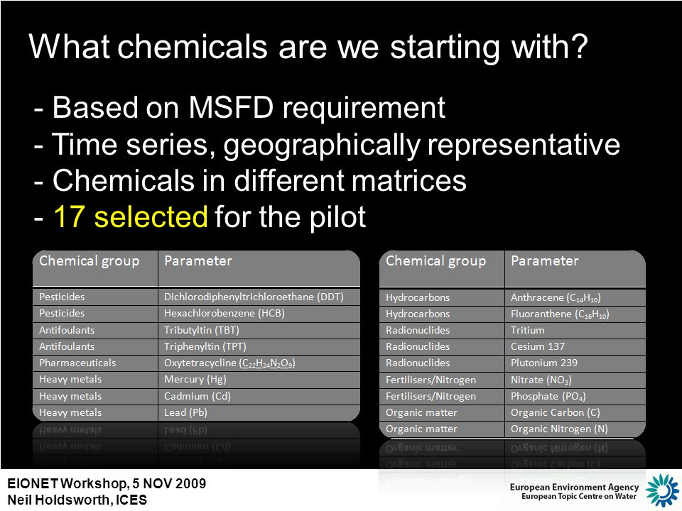 EIONET Workshop, 5 NOV 2009 Neil Holdsworth, ICES What chemicals are we starting with? - Based on MSFD requirement - Time series, geographically repre