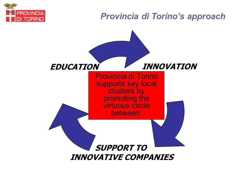 Provincia di Torinos approach Provincia di Torino supports key local clusters by promoting the virtuous circle between: