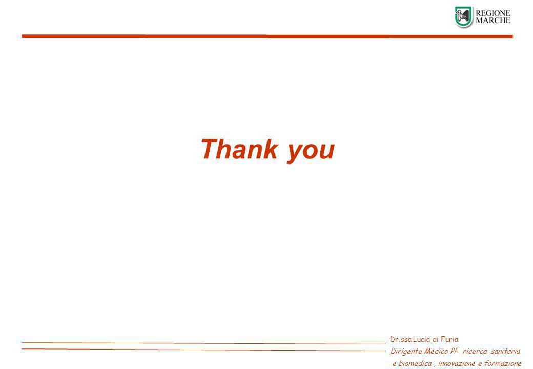 Dr.ssa Lucia di Furia Dirigente Medico PF ricerca sanitaria e biomedica, innovazione e formazione Thank you