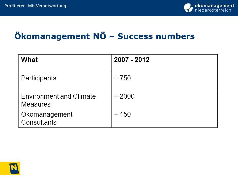 Ökomanagement NÖ – Success numbers What2007 - 2012 Participants+ 750 Environment and Climate Measures + 2000 Ökomanagement Consultants + 150