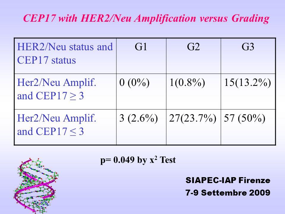 HER2/Neu status and CEP17 status G1G2G3 Her2/Neu Amplif. and CEP17 3 0 (0%)1(0.8%)15(13.2%) Her2/Neu Amplif. and CEP17 3 3 (2.6%)27(23.7%)57 (50%) CEP