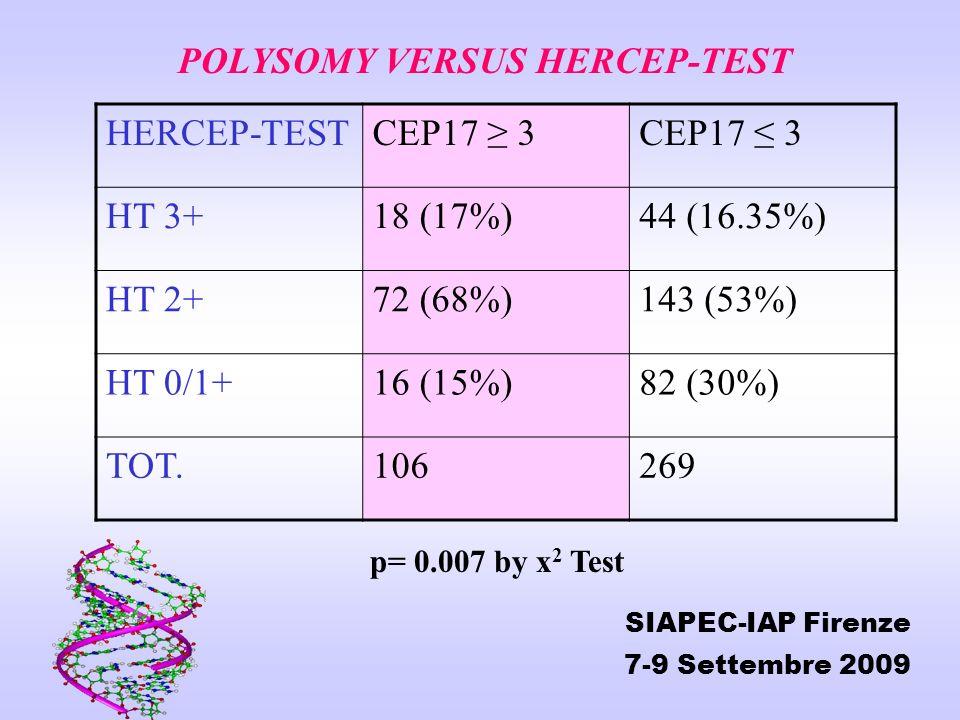 HERCEP-TESTCEP17 3 HT 3+18 (17%)44 (16.35%) HT 2+72 (68%)143 (53%) HT 0/1+16 (15%)82 (30%) TOT.106269 POLYSOMY VERSUS HERCEP-TEST p= 0.007 by x 2 Test