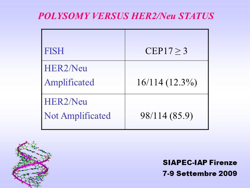 FISHCEP17 3 HER2/Neu Amplificated16/114 (12.3%) HER2/Neu Not Amplificated98/114 (85.9) POLYSOMY VERSUS HER2/Neu STATUS SIAPEC-IAP Firenze 7-9 Settembr