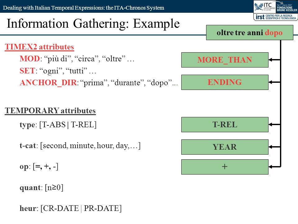 EVALITA07 - 09/10/2007M. Negri Dealing with Italian Temporal Expressions: the ITA-Chronos System Information Gathering: Example oltre tre anni dopo TI