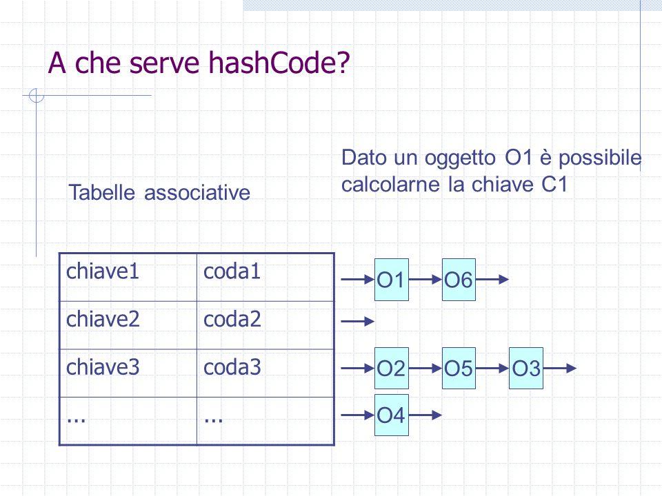 A che serve hashCode? chiave1coda1 chiave2coda2 chiave3coda3... O1O6 O2 O4 O3O5 Tabelle associative Dato un oggetto O1 è possibile calcolarne la chiav