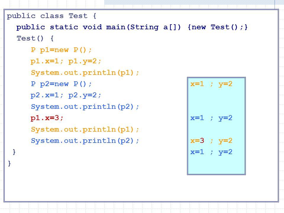 Oggetti diversi public class Test { public static void main(String a[]) {new Test();} Test() { P p1=new P(); p1.x=1; p1.y=2; System.out.println(p1); P