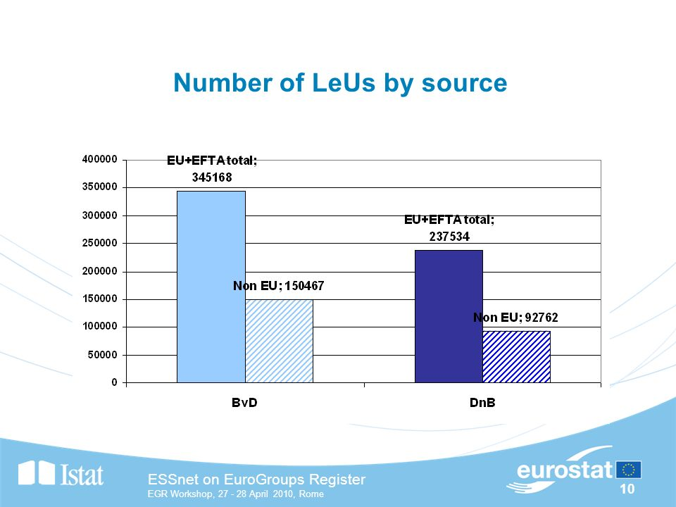 10 ESSnet on EuroGroups Register EGR Workshop, April 2010, Rome Number of LeUs by source