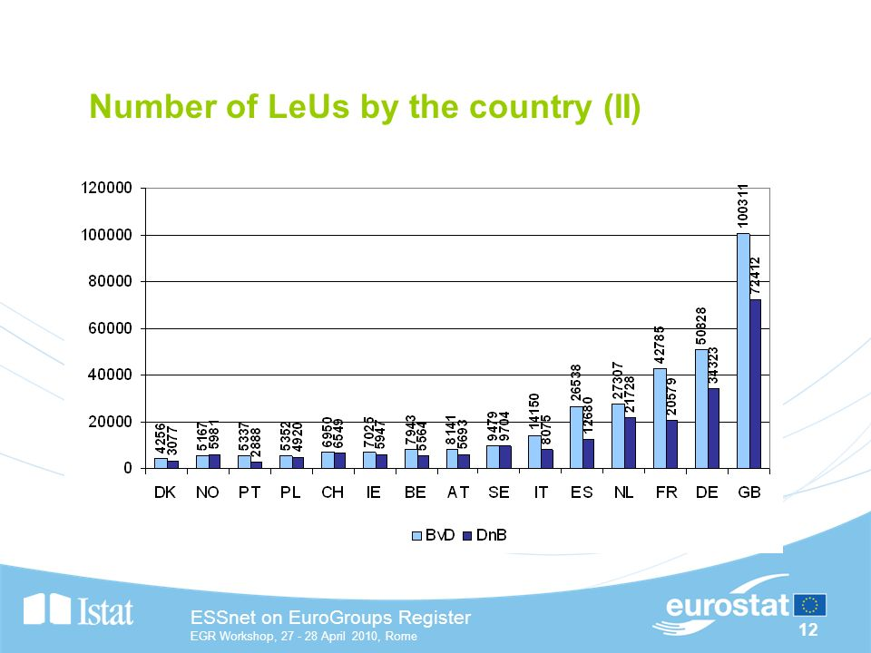 12 ESSnet on EuroGroups Register EGR Workshop, April 2010, Rome Number of LeUs by the country (II)