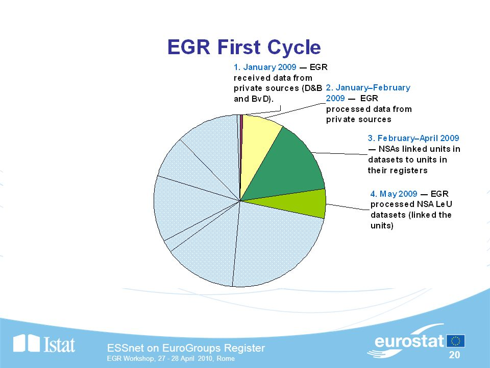 20 ESSnet on EuroGroups Register EGR Workshop, April 2010, Rome