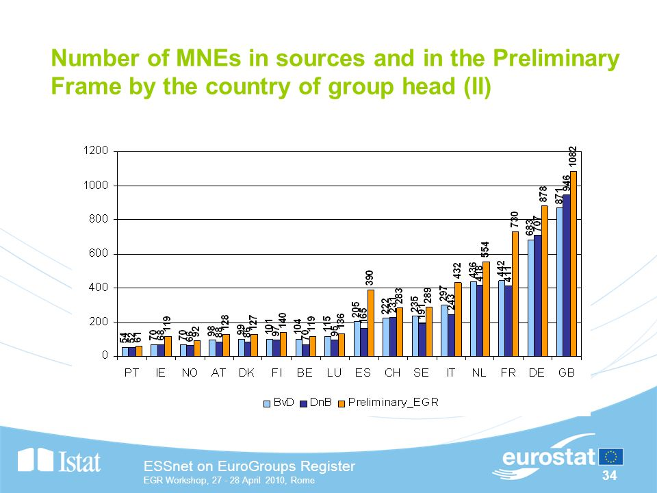 34 ESSnet on EuroGroups Register EGR Workshop, April 2010, Rome Number of MNEs in sources and in the Preliminary Frame by the country of group head (II)
