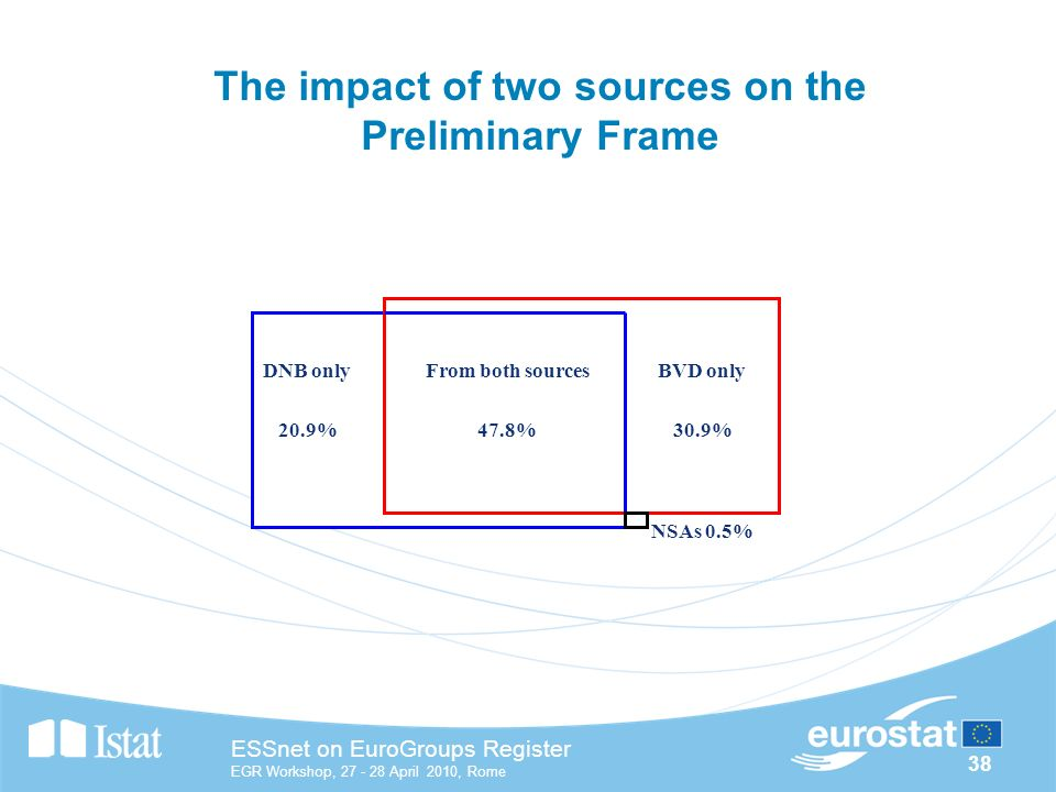 38 ESSnet on EuroGroups Register EGR Workshop, April 2010, Rome The impact of two sources on the Preliminary Frame DNB only 20.9% BVD only 30.9% From both sources 47.8% NSAs 0.5%