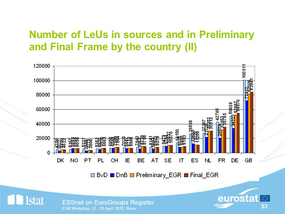 53 ESSnet on EuroGroups Register EGR Workshop, April 2010, Rome Number of LeUs in sources and in Preliminary and Final Frame by the country (II)