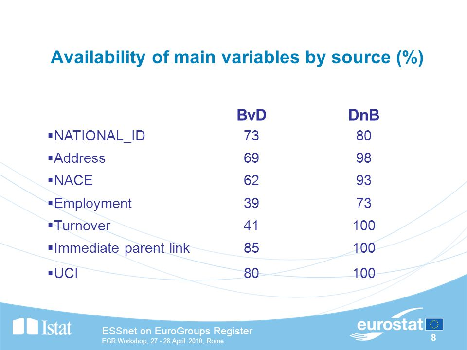 8 ESSnet on EuroGroups Register EGR Workshop, April 2010, Rome Availability of main variables by source (%) BvDDnB NATIONAL_ID7380 Address6998 NACE6293 Employment3973 Turnover41100 Immediate parent link85100 UCI80100