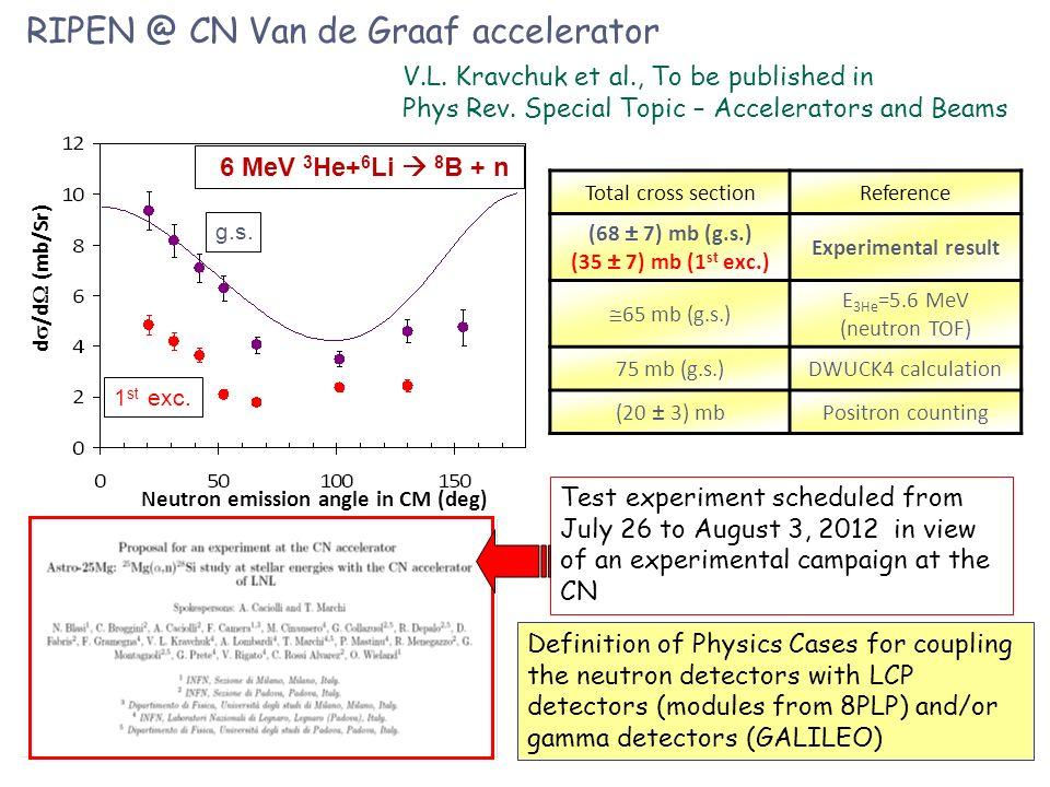 RIPEN @ CN Van de Graaf accelerator Neutron emission angle in CM (deg) d /d (mb/Sr) V.L. Kravchuk et al., To be published in Phys Rev. Special Topic –
