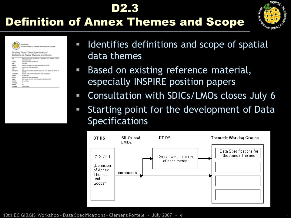 - 13th EC GI&GIS Workshop - Data Specifications - Clemens Portele - July 2007 - 4 D2.3 Definition of Annex Themes and Scope Identifies definitions and