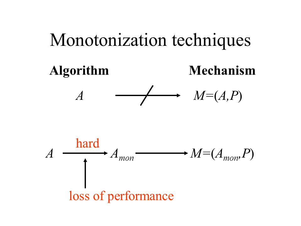 Monotonization techniques A mon A M=(A mon,P) AlgorithmMechanism M=(A,P)A hard loss of performance