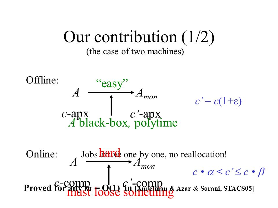 Our contribution (1/2) A black-box, polytime A mon A easy c-apx c = c(1+ ) c < c c Offline: Online: Jobs arrive one by one, no reallocation.