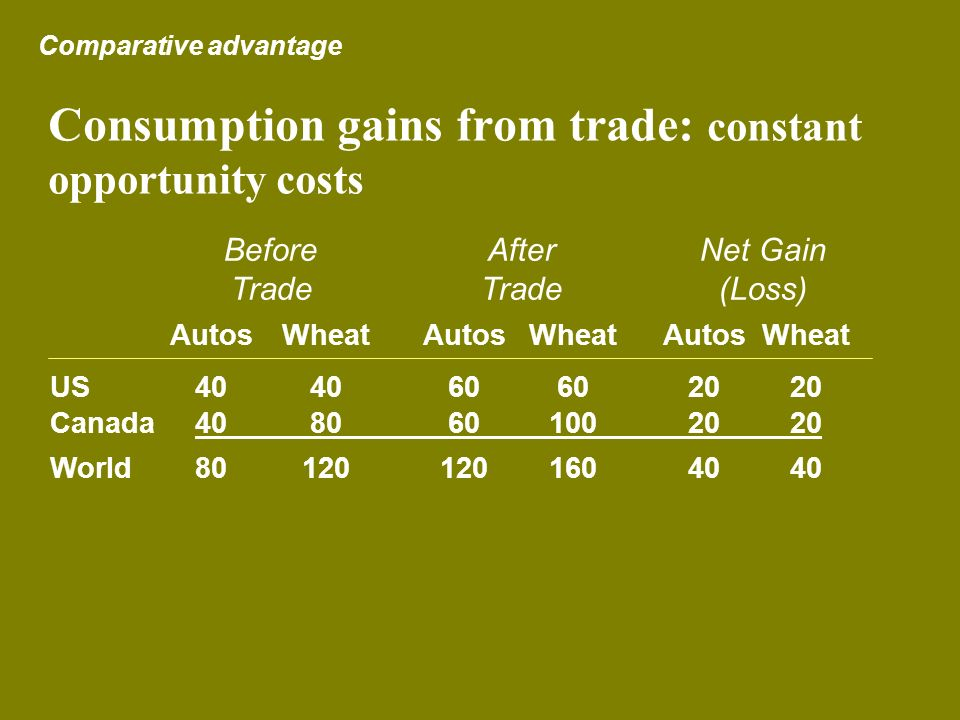 Consumption gains from trade: constant opportunity costs Comparative advantage AutosWheatAutos WheatAutosWheat US404060602020 Canada4080601002020 Worl