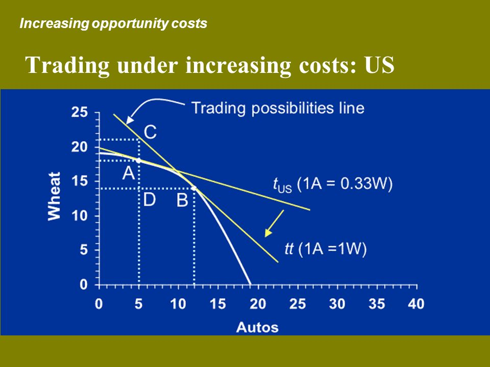 Trading under increasing costs: US Increasing opportunity costs