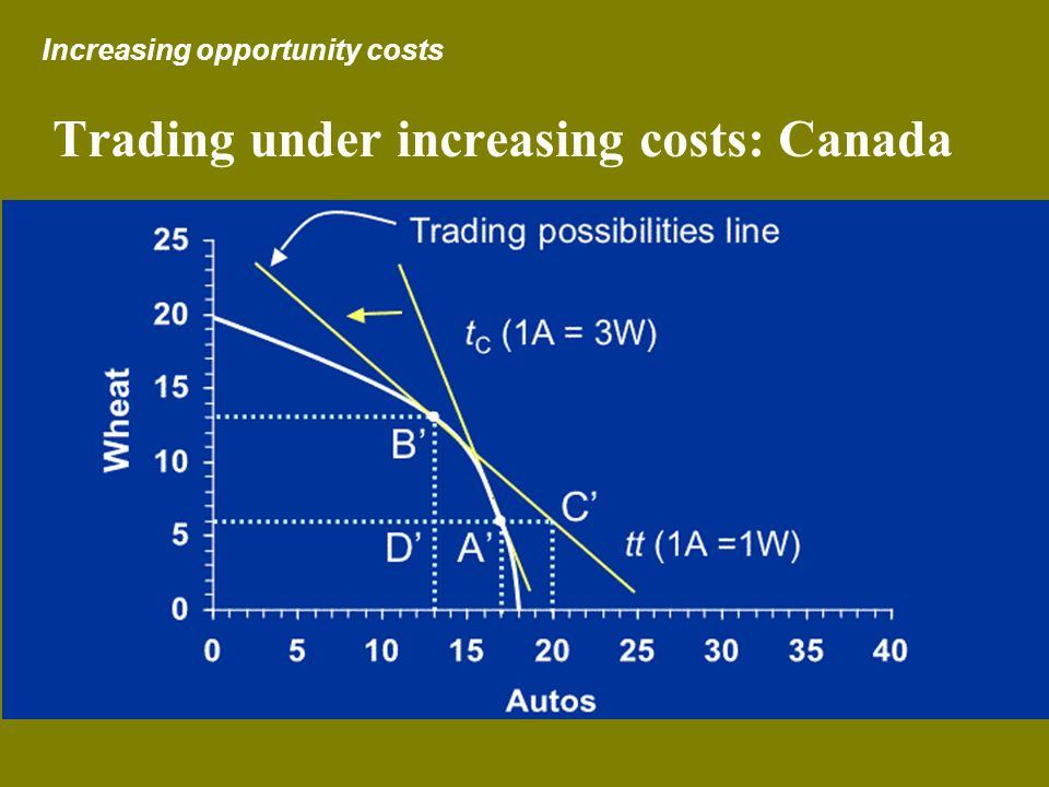 Trading under increasing costs: Canada Increasing opportunity costs