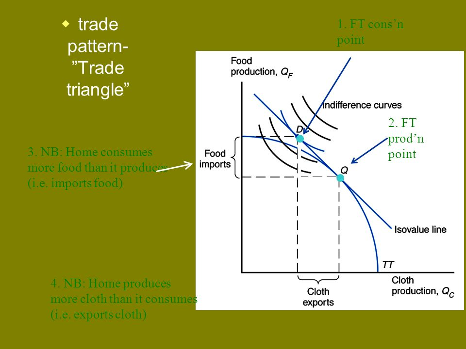 trade pattern- Trade triangle 1. FT consn point 2. FT prodn point 3. NB: Home consumes more food than it produces (i.e. imports food) 4. NB: Home prod