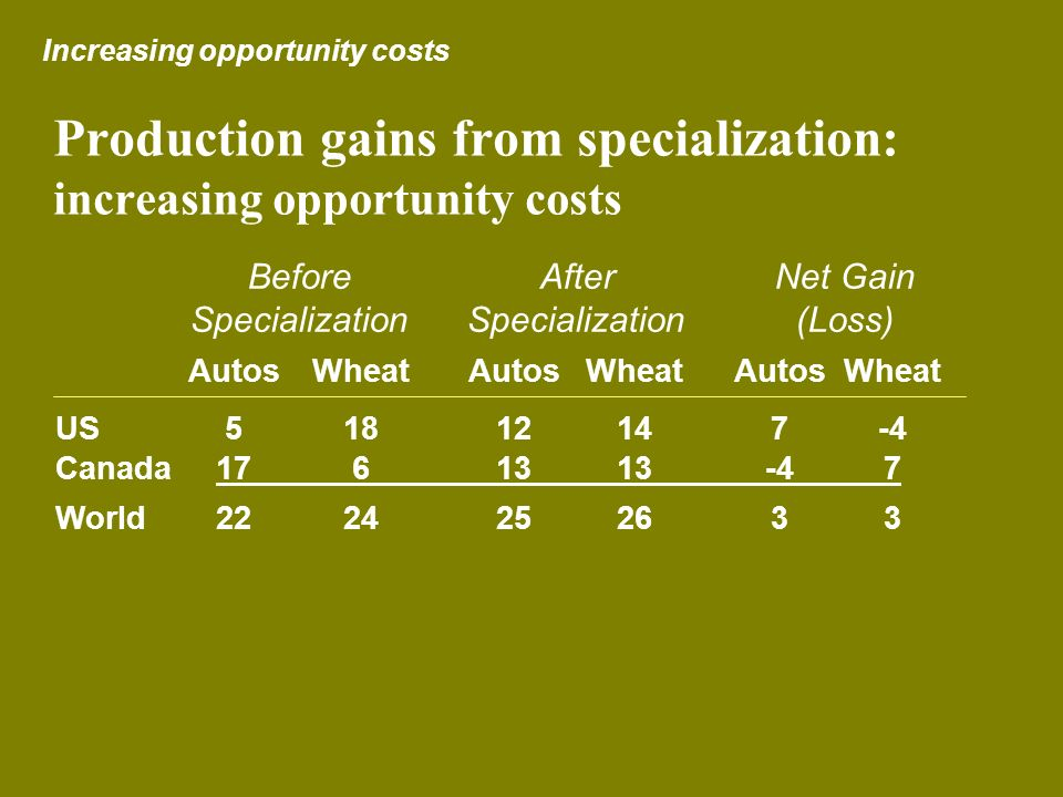 Production gains from specialization: increasing opportunity costs AutosWheatAutos WheatAutosWheat US51812147-4 Canada1761313-47 World2224252633 Befor