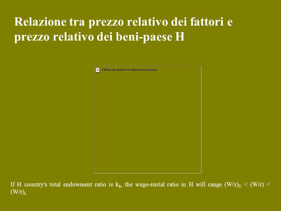 Relazione tra prezzo relativo dei fattori e prezzo relativo dei beni-paese H If H country's total endowment ratio is k h, the wage-rental ratio in H w