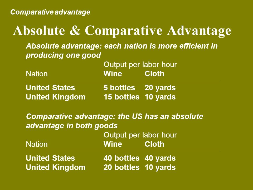 Absolute & Comparative Advantage Comparative advantage Absolute advantage: each nation is more efficient in producing one good Output per labor hour N