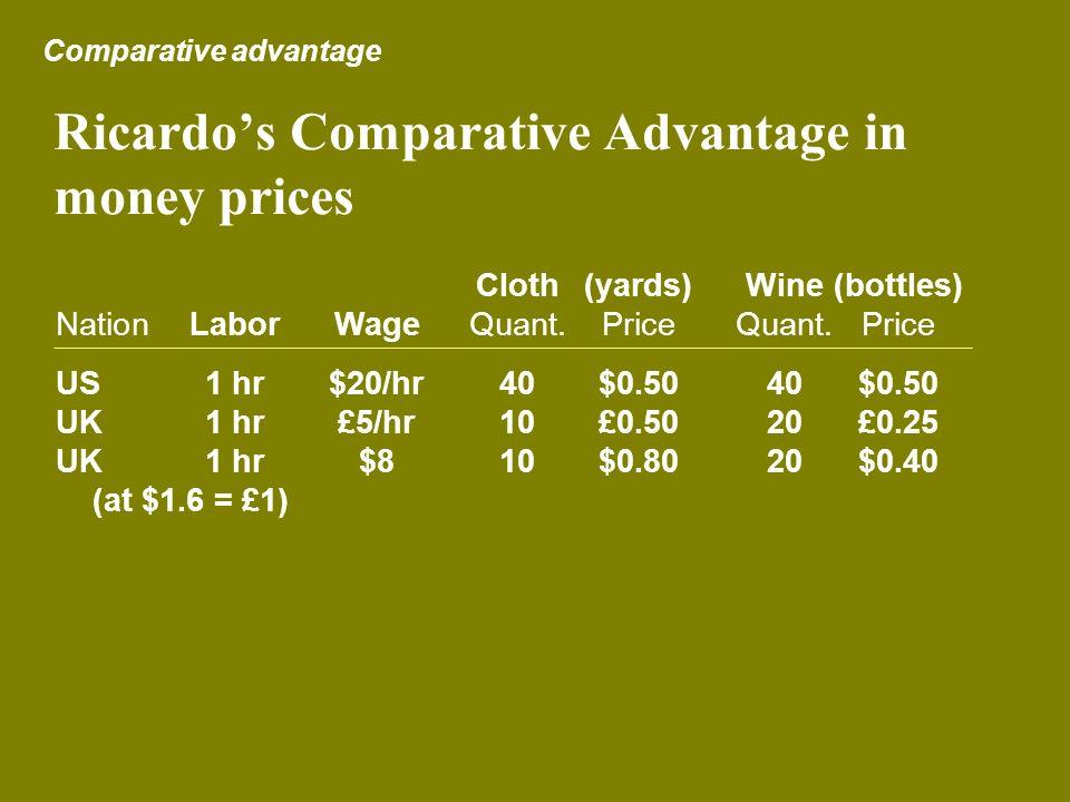 Ricardos Comparative Advantage in money prices Comparative advantage Cloth(yards)Wine(bottles) NationLaborWageQuant. PriceQuant.Price US1 hr$20/hr40$0