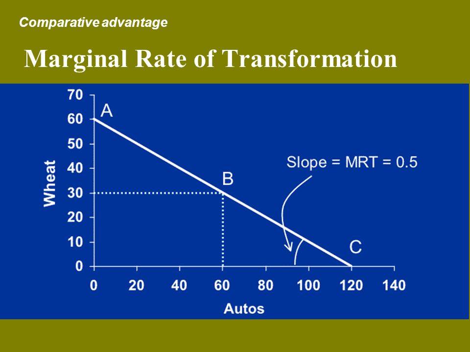 Marginal Rate of Transformation Comparative advantage