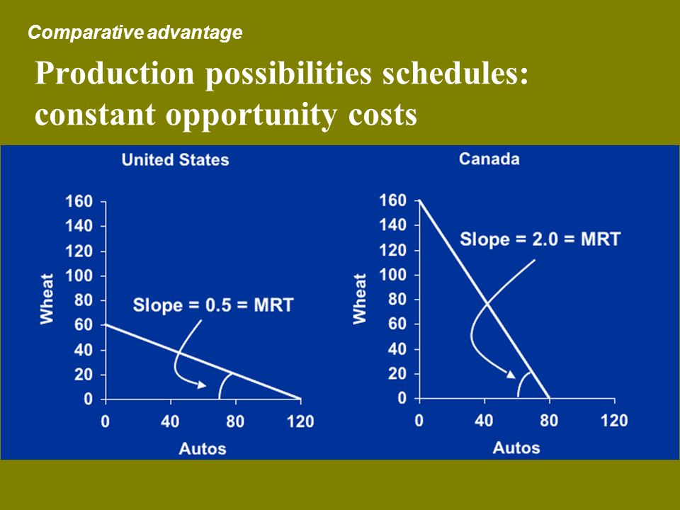 Production possibilities schedules: constant opportunity costs Comparative advantage