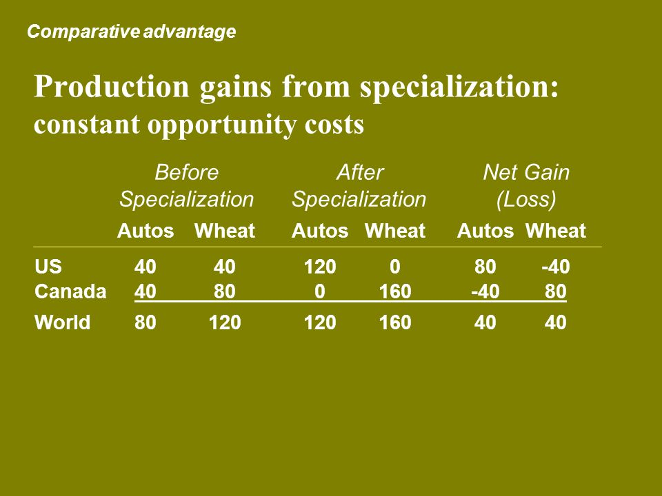 Production gains from specialization: constant opportunity costs Comparative advantage AutosWheatAutos WheatAutosWheat US4040120080-40 Canada40800160-