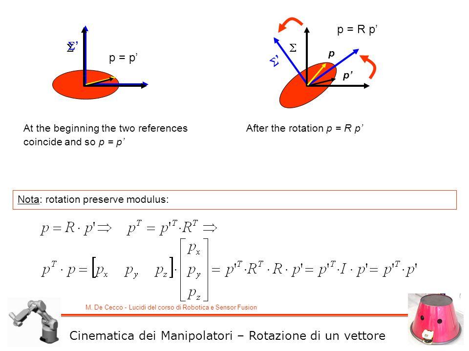 M. De Cecco - Lucidi del corso di Robotica e Sensor Fusion At the beginning the two references coincide and so p = p After the rotation p = R p p p No
