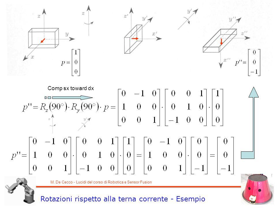 M. De Cecco - Lucidi del corso di Robotica e Sensor Fusion Rotazioni rispetto alla terna corrente - Esempio Comp sx toward dx