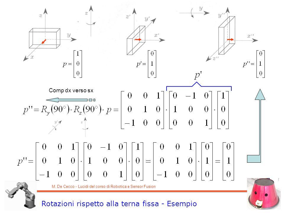 M. De Cecco - Lucidi del corso di Robotica e Sensor Fusion Rotazioni rispetto alla terna fissa - Esempio Comp dx verso sx
