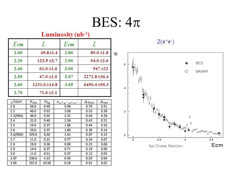 BES: 4 E cm L L 2.00 45.8 1.4 2.80 89.0 1.8 2.20 123.5 3.7 2.90 94.0 2.6 2.40 61.0 1.6 3.00 947 22 2.50 47.0 1.0 3.07 2272.8 36.4 2.60 1231.0 14.8 3.6