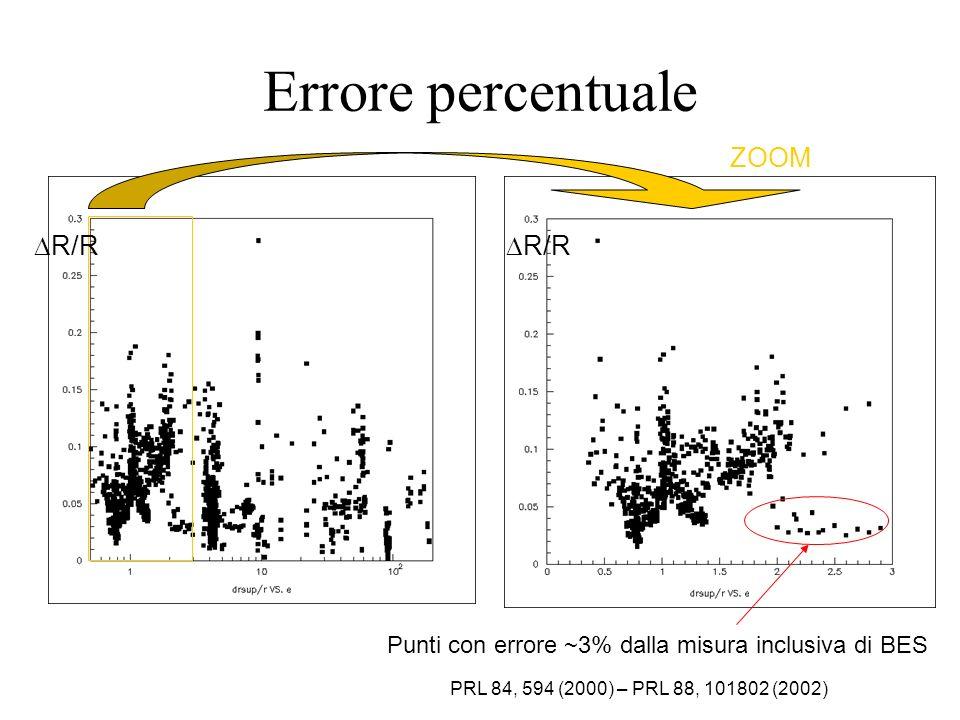 Errore percentuale R/R Punti con errore ~3% dalla misura inclusiva di BES ZOOM PRL 84, 594 (2000) – PRL 88, 101802 (2002)