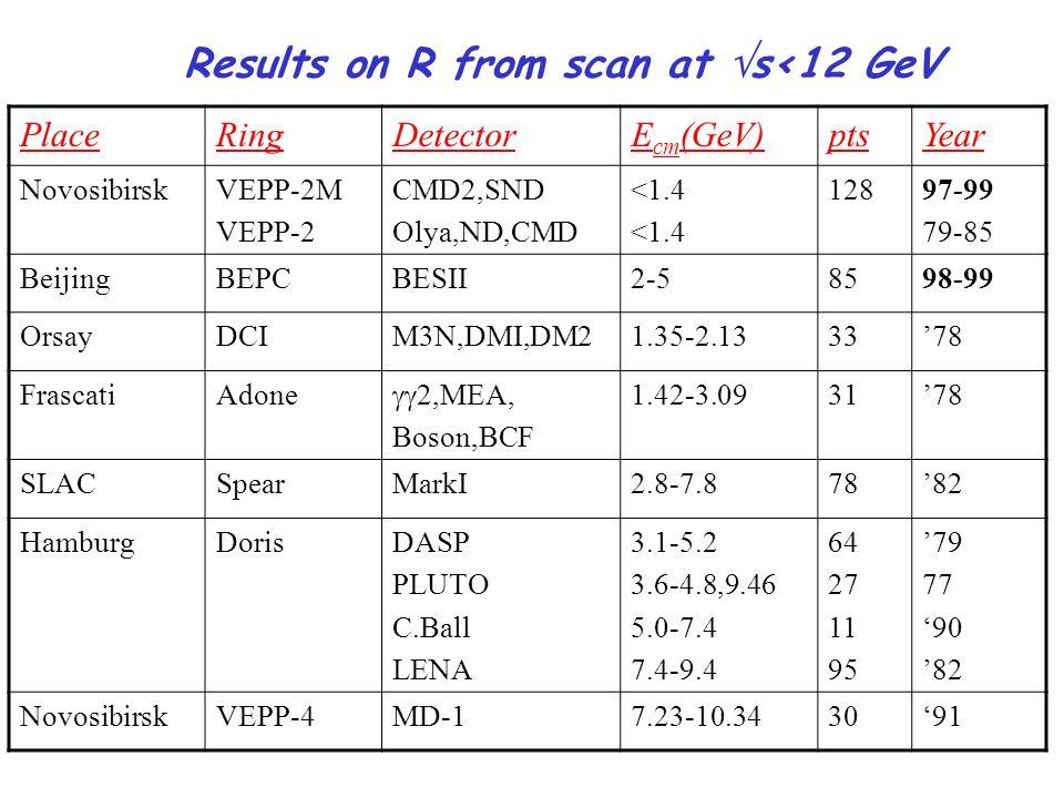 Results on R from scan at s<12 GeV PlaceRingDetectorE cm (GeV)ptsYear NovosibirskVEPP-2M VEPP-2 CMD2,SND Olya,ND,CMD <1.4 12897-99 79-85 BeijingBEPCBE