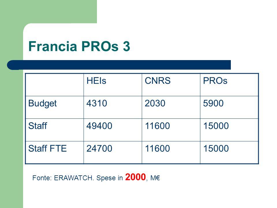 Francia PROs 3 HEIsCNRSPROs Budget431020305900 Staff494001160015000 Staff FTE247001160015000 Fonte: ERAWATCH.