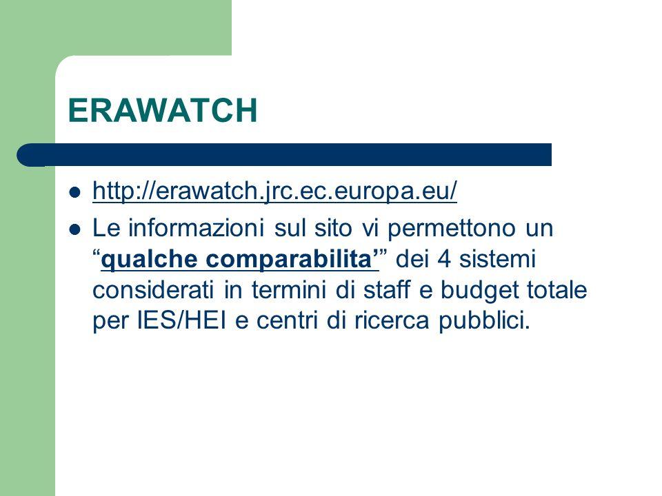 ERAWATCH http://erawatch.jrc.ec.europa.eu/ Le informazioni sul sito vi permettono unqualche comparabilita dei 4 sistemi considerati in termini di staff e budget totale per IES/HEI e centri di ricerca pubblici.
