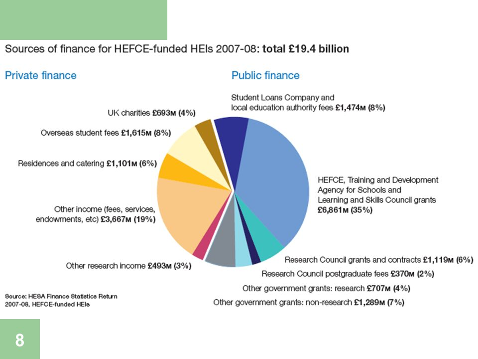 Funding of HE-funded institutions 9