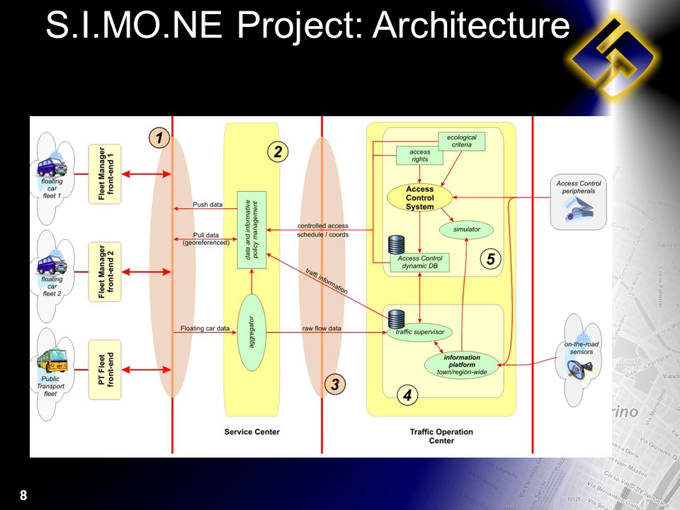 8 S.I.MO.NE Project: Architecture