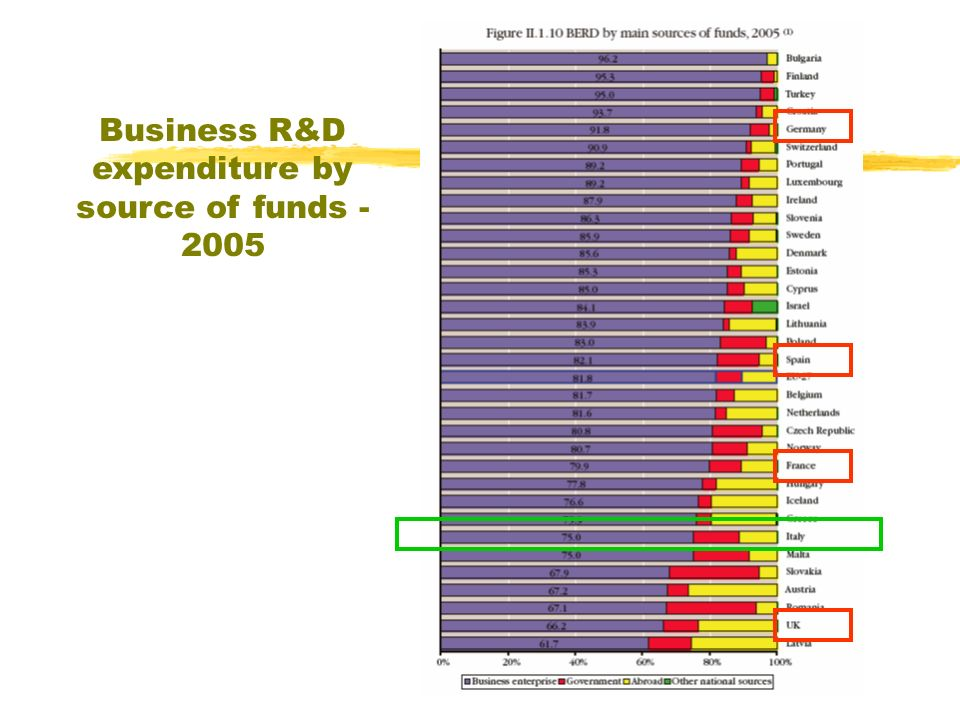 Business R&D expenditure by source of funds - 2005