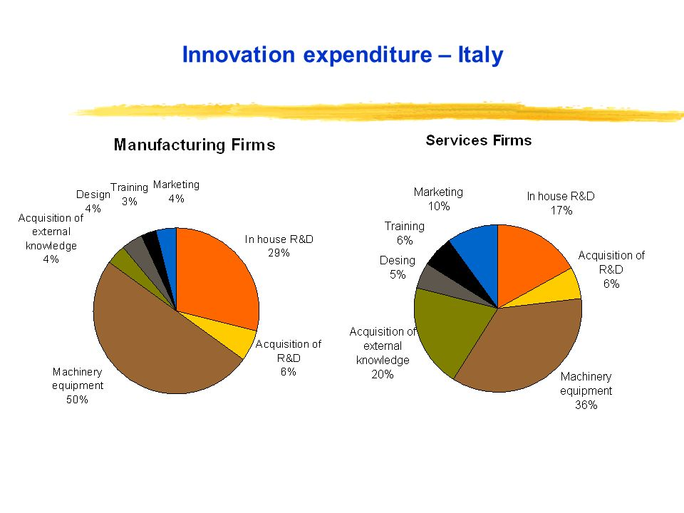 Innovation expenditure – Italy