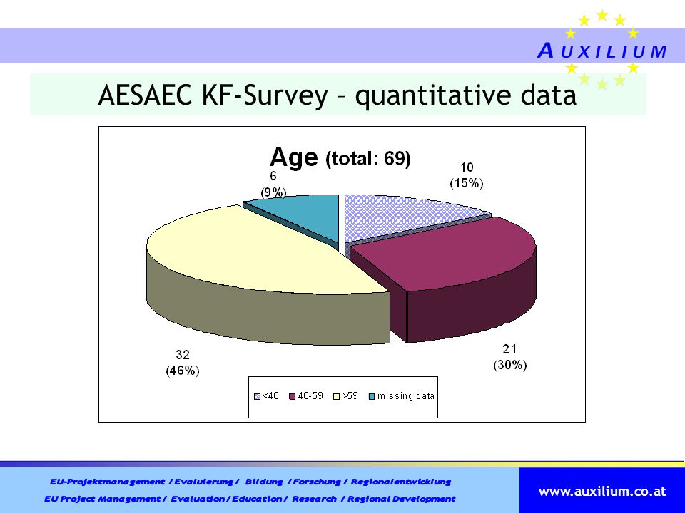 www.auxilium.co.at AESAEC KF-Survey – quantitative data
