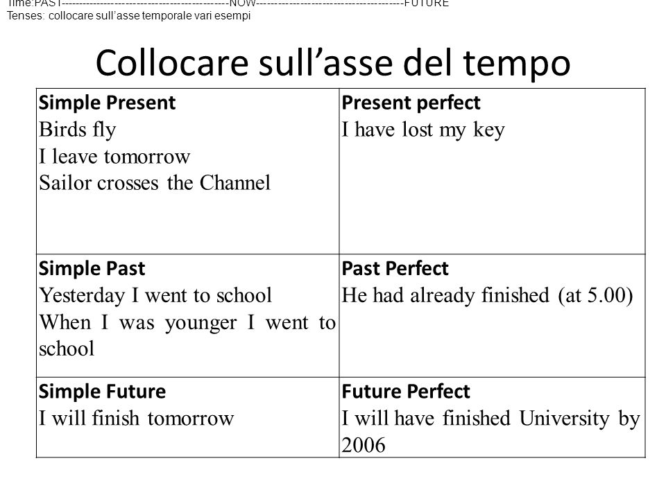 Collocare sullasse del tempo Simple Present Birds fly I leave tomorrow Sailor crosses the Channel Present perfect I have lost my key Simple Past Yesterday I went to school When I was younger I went to school Past Perfect He had already finished (at 5.00) Simple Future I will finish tomorrow Future Perfect I will have finished University by 2006 Time:PAST NOW FUTURE Tenses: collocare sullasse temporale vari esempi