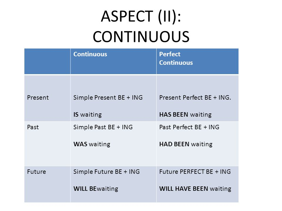 ASPECT (II): CONTINUOUS ContinuousPerfect Continuous PresentSimple Present BE + ING IS waiting Present Perfect BE + ING. HAS BEEN waiting PastSimple P