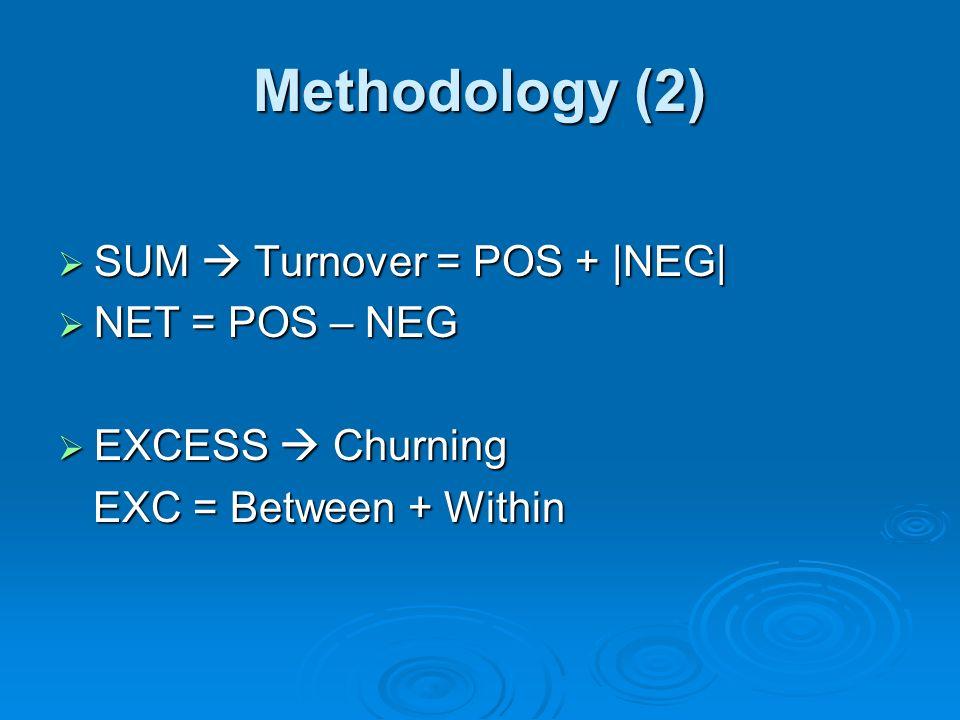 Methodology (2) SUM Turnover = POS + |NEG| SUM Turnover = POS + |NEG| NET = POS – NEG NET = POS – NEG EXCESS Churning EXCESS Churning EXC = Between +